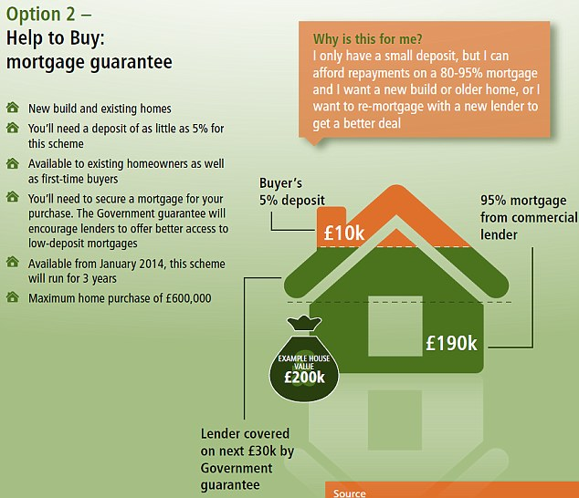 Help to buy could boost uk property market spotlight for Mortgage to buy land